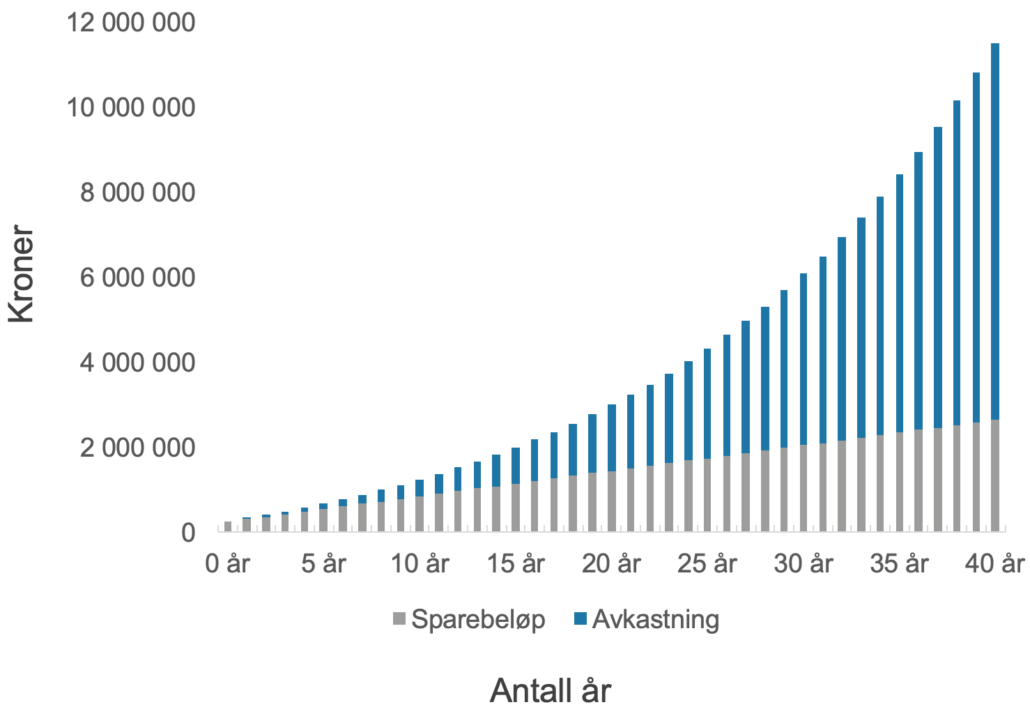 Her ser du hvordan et enkeltinvestering på 250 000 kroner og 5 000 kroner i måneden i aksjefond kan vokse med 5,75 prosent årlig gjennomsnittlig avkastning i løpet av førti år, fra du er 25 år til du runder 65 år.