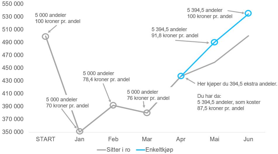 Den turkise linjen viser utviklingen på 500 000 kroner i aksjefond hvis du kjøpte fondsandeler for 30 000 kroner (87,5 kroner per andel x 394,5 andeler) i slutten av april. Den grå linjen viser igjen utviklingen hvis du ikke gjorde noe som helst underveis.