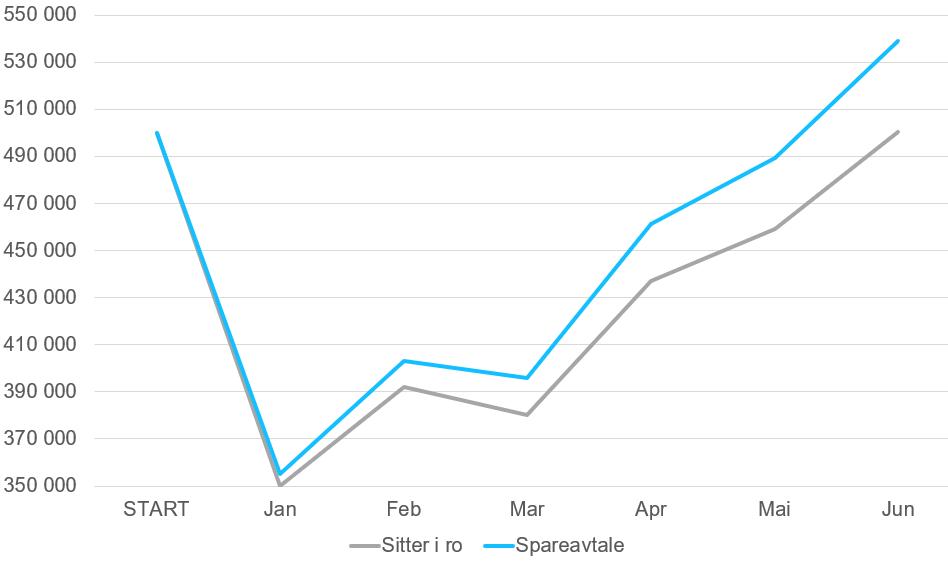 Den grå linjen viser utviklingen på de 500 000 kronene dine i aksjefond, mens den turkise viser hva som ville skjedd hvis du hadde en spareavtale på 5 000 kroner måneden.