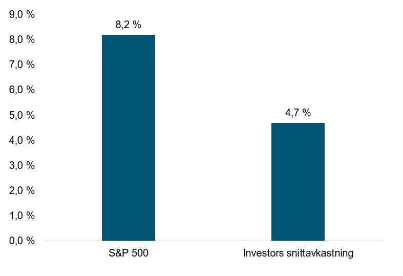 Her ser du den gjennomsnittlige avkastningen blant amerikanske investorer i perioden 1995 - 2015. (Kilde: Dalbar sin årlige kvantitative analyse av investoratferd fra 2016)
