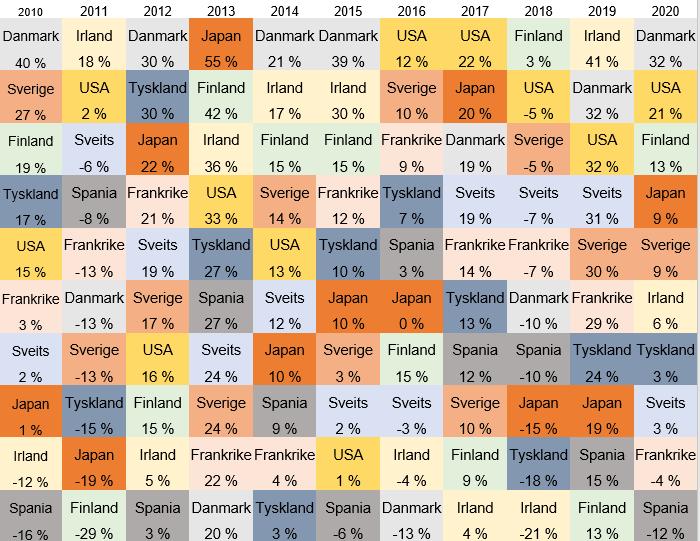 Her ser du hvilke land som har gitt best og svakest avkastning i perioden 2000-2020 (Kilde: ODIN)