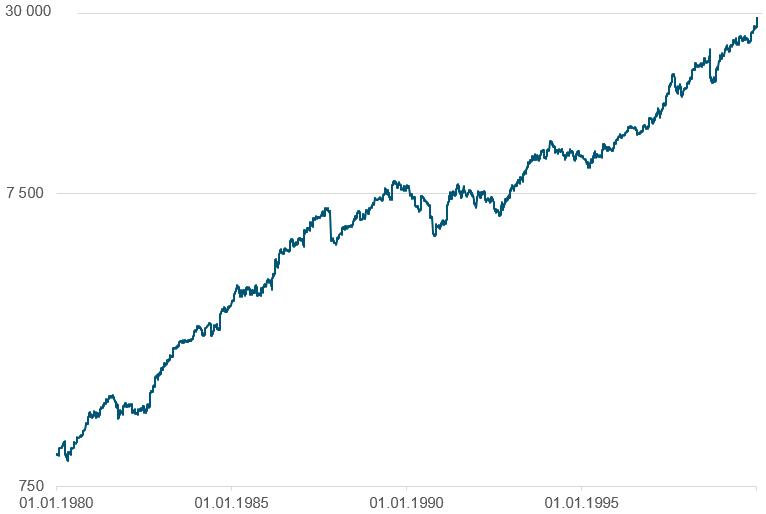Her ser du utviklingen i den globale aksjeindeksen MSCI World TR i norske kroner fra 1980 til og med 1999(kilde: Bloomberg)