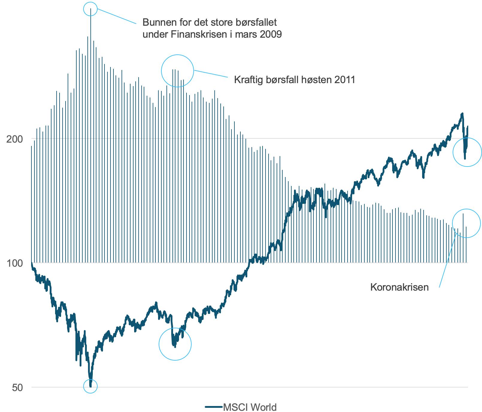 Her ser du utviklingen på hundre kroner investert i det globale aksjemarkedet(MSCI World) i norske kroner fra 15. juni 2007 til 20. april 2020. Søylene i bakgrunnen viser verdiutviklingen for hvert enkelt månedlig fondskjøp i samme periode. (kilde: MSCI)