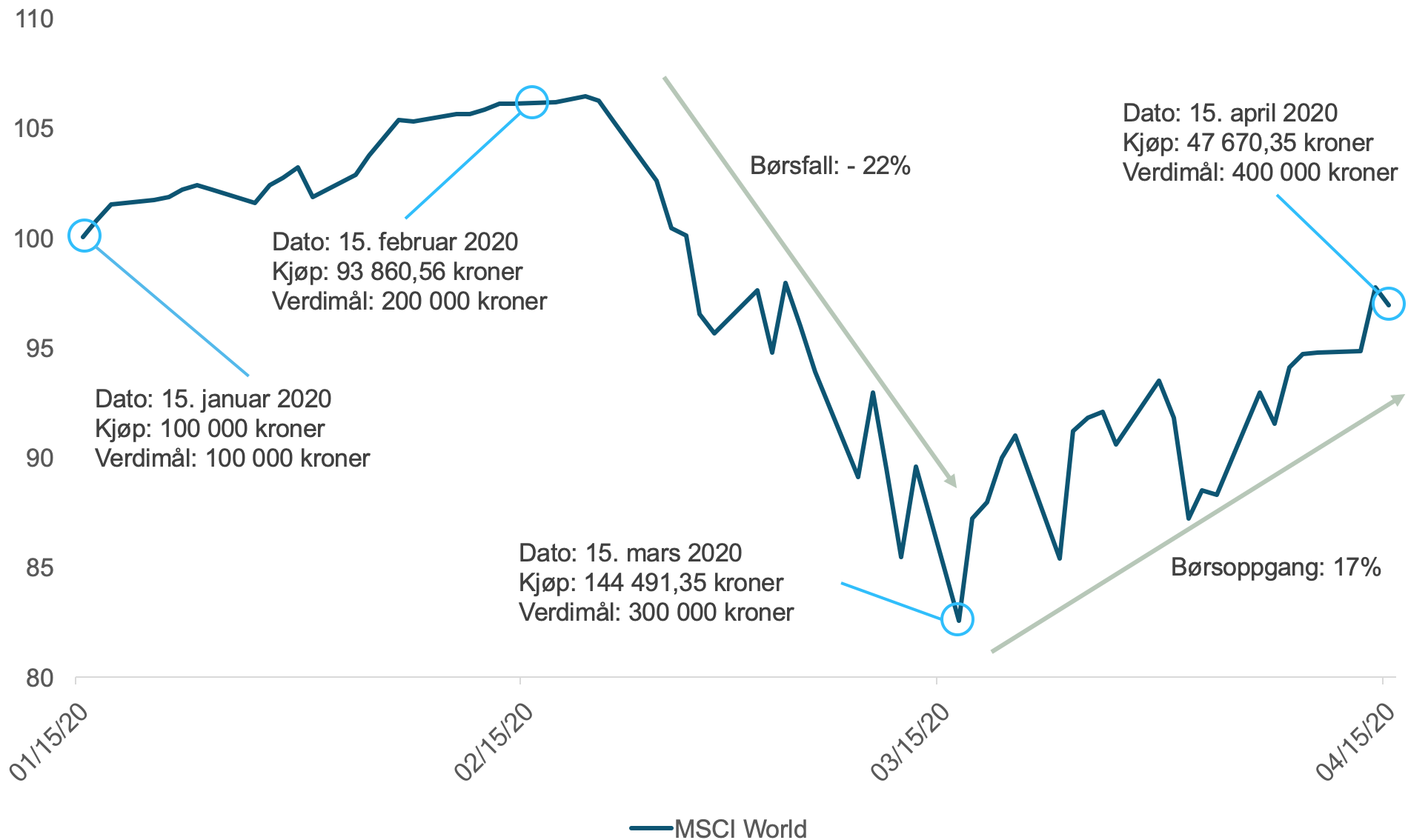 """Her ser du hvordan """"value averaging"""" med utgangspunkt i en million kroner som skal investeres, hvor du ønsker en økning i markedsverdien på 100 000 kroner fra en måned til den neste, ville utviklet seg i de fire første månedene av 2020. Legg merke til hvordan du da ble tvunget til å kjøpe for ekstra mye under børsfallet i mars."""