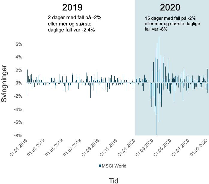 Her ser du hvordan svingningene i det globale aksjemarkedet (MSCI World) i norske kroner nesten var fraværende gjennom 2019, for så å ta seg kraftig opp med utbruddet av det nye koronaviruset i 2020. (kilde: Bloomberg)