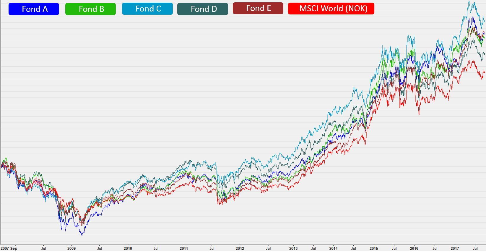 Avkastningen i 5 norske aktiv forvaltede globale aksjefond sammenlignet med verdensindeksen (MSCI World) i norske kroner (NOK) fra september 2007 til 2017.