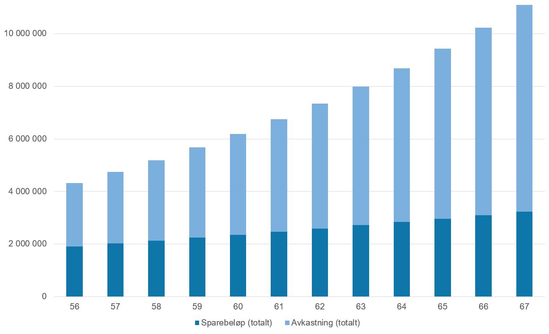 Her se du utviklingen på fondsinvesteringen og fordelingen av samlet sparing og avkastning fra du er 56 år til og med året du fyller 67.