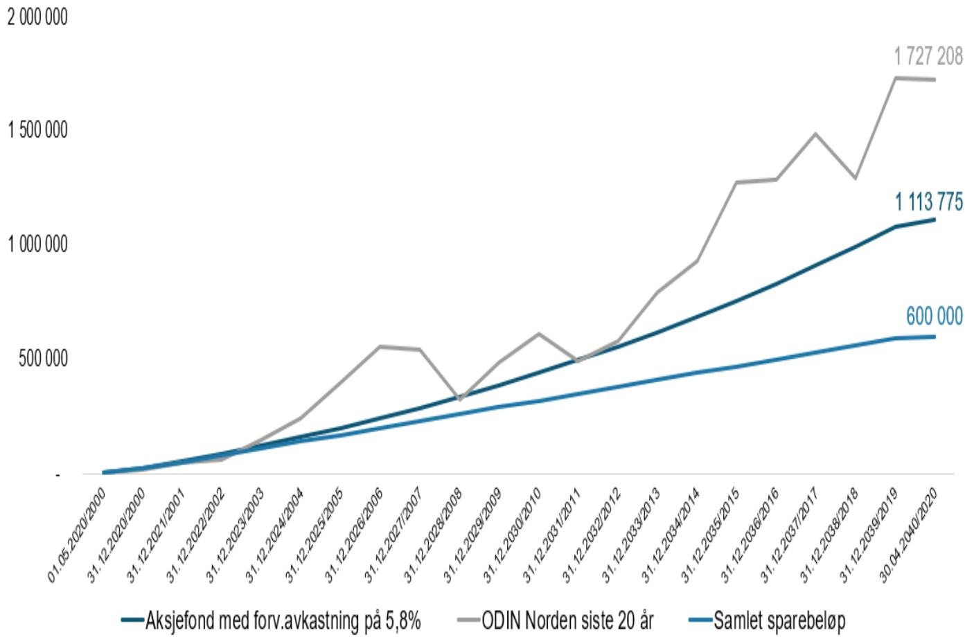 Her ser du hvordan en spareavtale på 2 500 kroner i måneden a) kan utvikle seg med 5,75 prosent (avrundet til 5,8) gjennomsnittlig årlig avkastning, og b) kunne utviklet seg med 9,6 prosent gjennomsnittlig årlig avkastning i ODIN Norden de siste tjue årene.