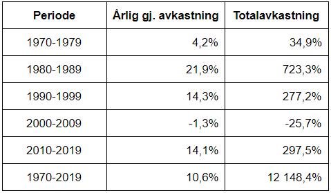 Her ser du årlig gjennomsnittlig avkastning og totalavkastning før inflasjon for den globale aksjeindeksen MSCI World TR i norske kroner for utvalgte perioder(kilde: Bloomberg)