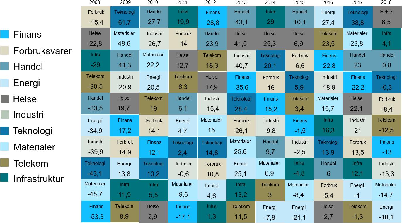 Her ser du utviklingen i ulike sektorer i det amerikanske aksjemarkedet ved aksjeindeksen S&P 500 fra 2008 til 2018