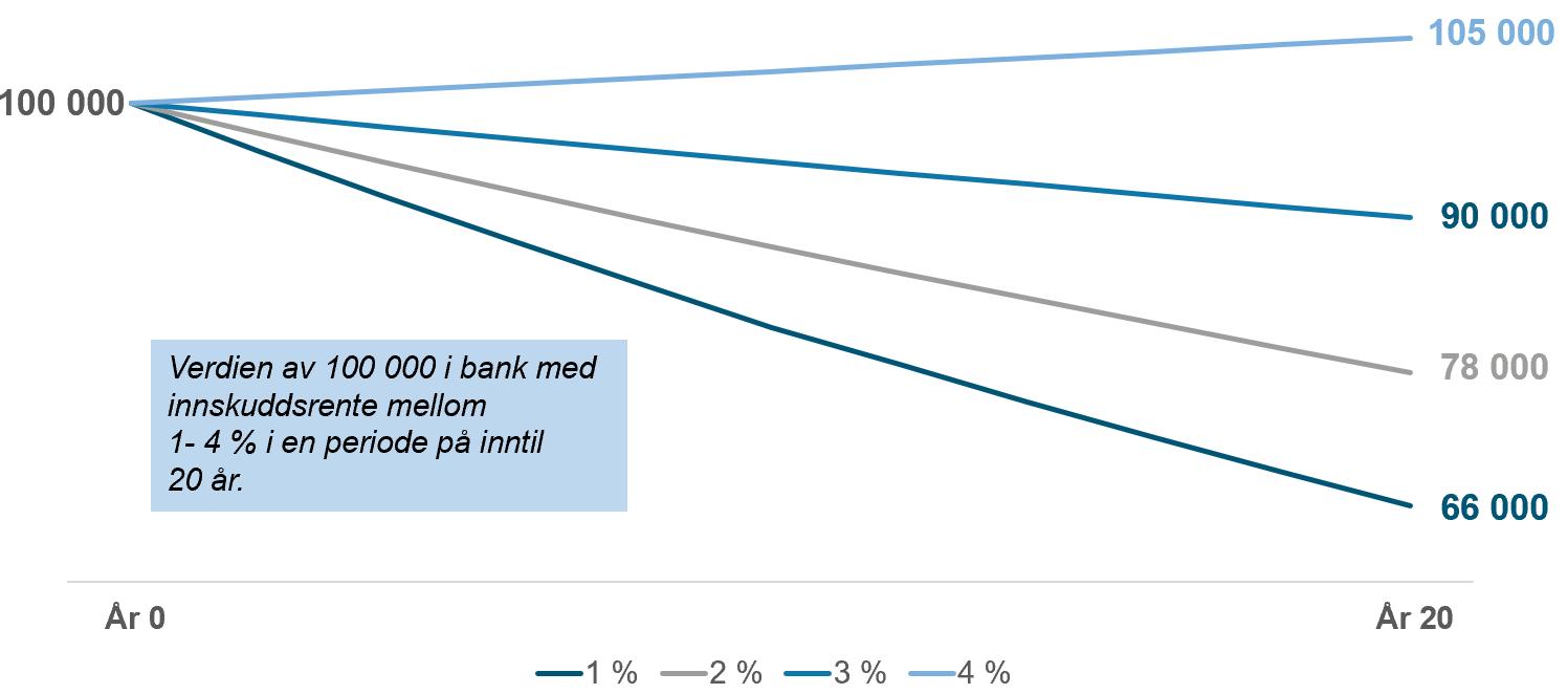 Her ser du hvordan penger på en bankkonto vil tape seg i verdi over tid, ettersom skatt og inflasjon spiser av innskuddet.
