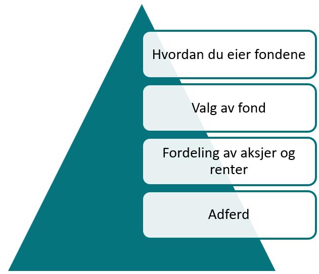 Denne pyramiden sier noe om hvor viktig ulike kompetanseområder er for utviklingen på pengene dine, med det viktigste i bunn.