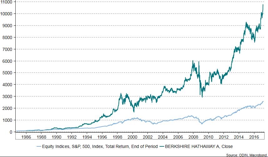 Utviklingen i Berkshire Hathaway i forhold til børsindeksen S&P500 siden 1984.
