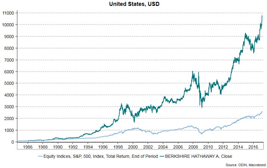 Utviklingen i Berkshire Hathaway aksjen i forhold til S & P 500 fra 1985 til 2017