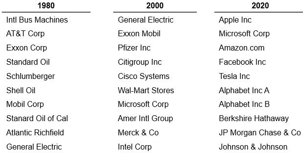 Her ser du de ti største selskapene i den amerikanske S&P 500 indeksen rangert etter markedsverdi siden 1980 med tjue års mellomrom. (kilde: S&P Dow Indices)