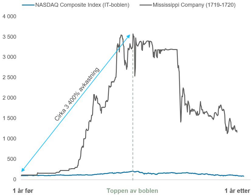 Her ser du utviklingen i The Mississippi Company i 1719-1720 sammenlignet med den amerikanske og teknologitunge NASDAQ Composite indeksen under IT-boblen i 1999-2000. Et år før toppen av boblen = 100. (Kilde: Frehen, Goetzmann, Rouwenhorst og Yahoo Finance)
