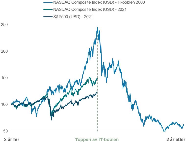 Joda, børsoppgangen de siste årene er imponerende. Men den er ikke i nærheten av oppturen vi så i den teknologitunge amerikanske aksjeindeksen NASDAQ Composite under forløpet til IT-boblen, som sprakk i 2000. To år før toppen av IT-boblen = 100. (kilde: Yahoo Finance)