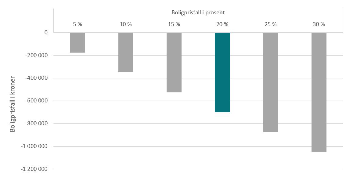 Verditap i kroner ved ulike prisfall for en utleiebolig kjøpt for kr 3 500 000 før påske