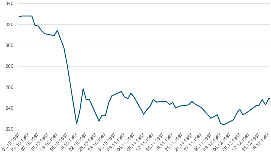 Her ser du børsfallet i den amerikanske aksjeindeksen S&P 500, som jeg synes er en bedre representasjon enn Dow Jones Industrial Average, fra 1 oktober til 18 desember 1987