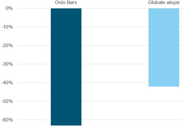 Her ser du hvor mye Hovedindeksen på Oslo Børs (OSEBX) falt under børfallet vi så under Finanskrisen i 2008-09 sammenlignet med det globale aksjemarkedet (MSCI World).