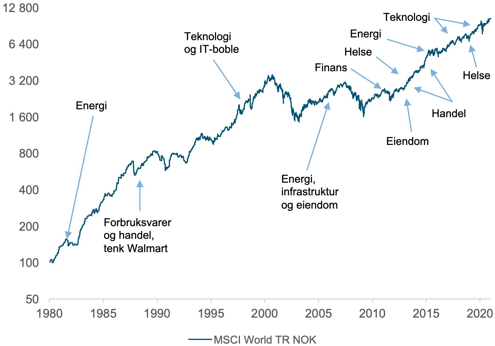 Her ser du hvilke typer selskaper som ga best avkastning i det globale aksjemarkedet i ulike perioder fra 1980 til og med 2020. (kilde: Bloomberg)