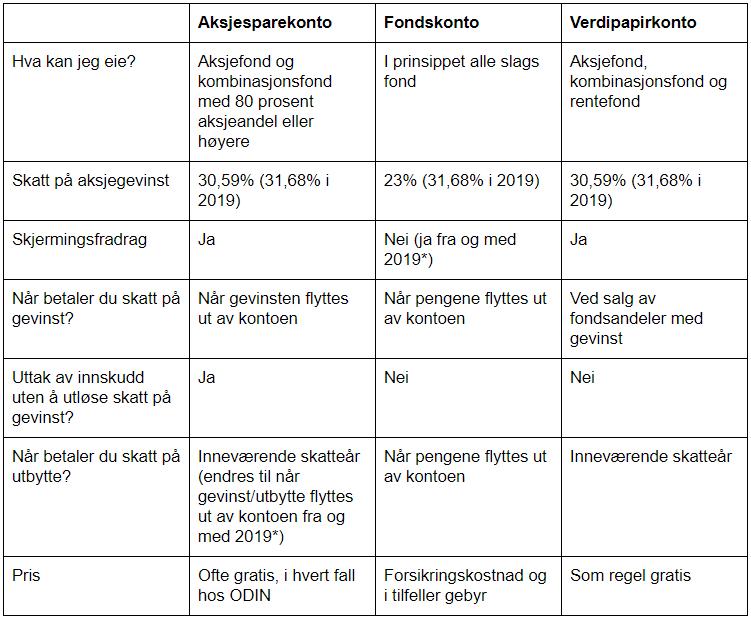 Detaljer om aksjesparekonto, fondskonto og vanlig verdipapirkonto per 2018 med forslag til endringer for 2019 i parentes.