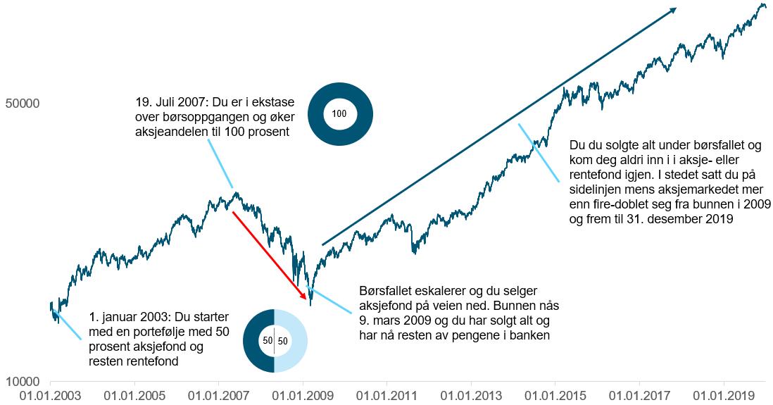 Her ser du hvor galt det kan gå hvis du tar for høy risiko med pengene dine og børsoppgangen snur. Grafen viser det globale aksjemarkedet(MSCI Workd) fra 1. januar 2003 til 31 deseber 2019