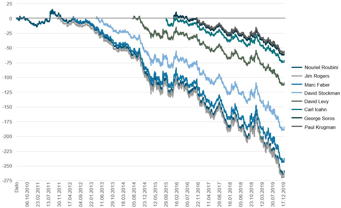 Her ser du hvilken avkastning du gikk glipp av ved å flytte pengene dine fra et globalt aksjefond(MSCI World Net Return i norske kroner) inn i et rentefond, som investerer i norske statsobligasjoner(ST4X), i løpet av dagen en dommedagsprofet spådde krise(kilde: Bloomberg, JP Morgan.