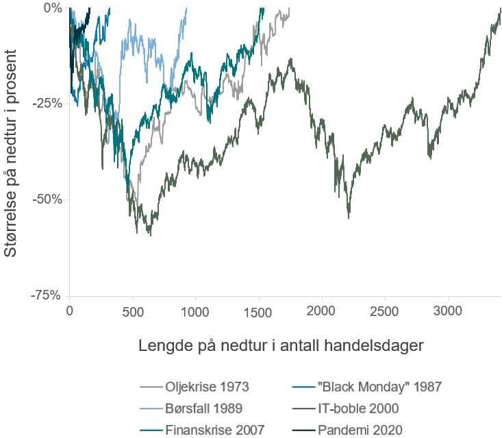 Her ser du hvor lang tid det tok for det globale aksjemarkedet å stige tilbake til sin forrige topp etter børsfall på mer enn 20 prosent siden 1969. Aksjeindeksen som er brukt er MSCI World Net Return i norske kroner. (kilde: Bloomberg)