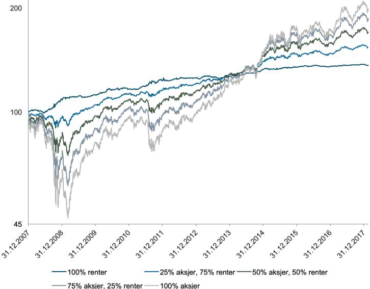 Her ser du utviklingen i fem porteføljer med ulik fordeling av et globalt aksjefond (MSCI World) og et rentefond (STX4) fra børsfallet i 2008 og frem til februar 2018. (kilde: Bloomberg, Oslo Børs)