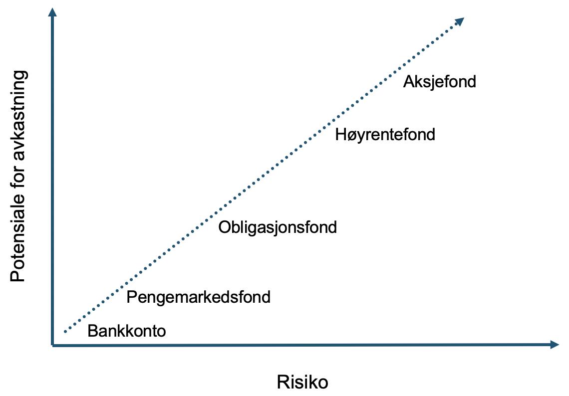 Her ser du potensialet for avkastning og risiko du kan forvente i de ulike kategoriene fond, forenklet.