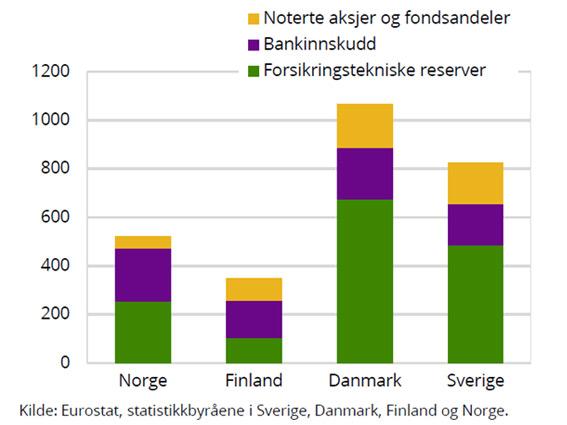 Finansielle eiendeler per innbygger ved utgangen av 2015.