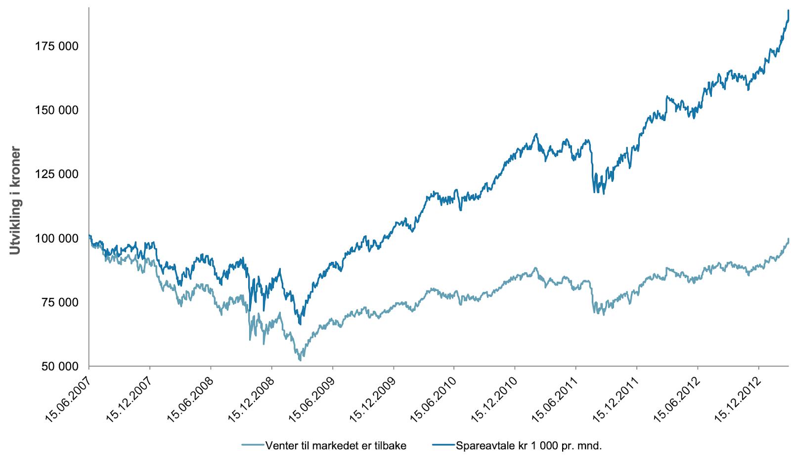 Her ser du utviklingen på 100 000 kroner investert i et globalt aksjefond med og uten en spareavtale på 1 000 kroner i måneden fra juni 2007 til mars 2013.