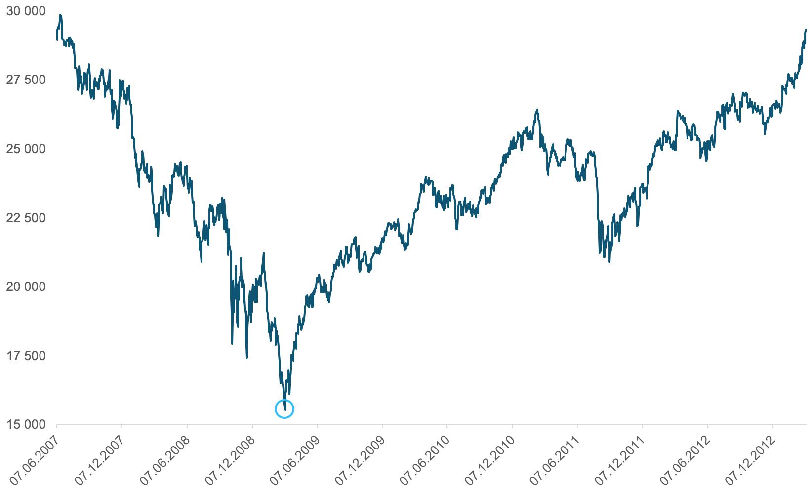 Her ser du utviklingen i det globale aksjemarkedet(MSCI World) fra juni 2007 til mars 2013 med bunnen under børsfallet markert.