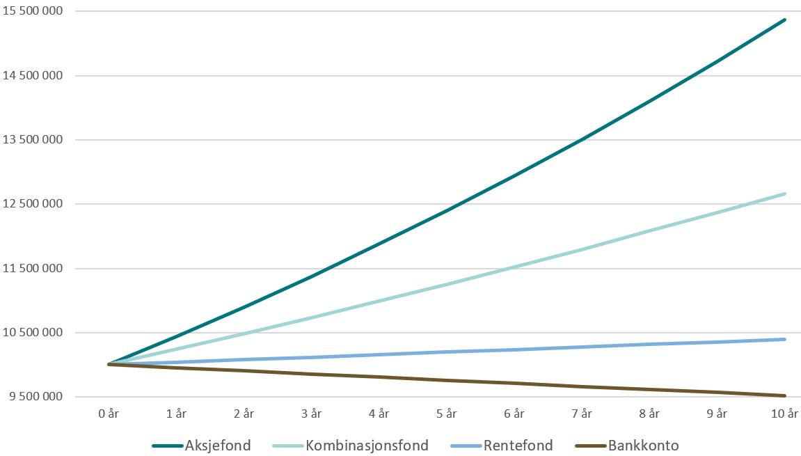 Forventet utvikling på 10 millioner kroner investert over 10 år i ulike typer fond sammenlignet med å ha dem i banken til 2 prosent årlig rente justert for 2,5 prosent årlig prisstigning på konsumvarer, såkalt inflasjon.