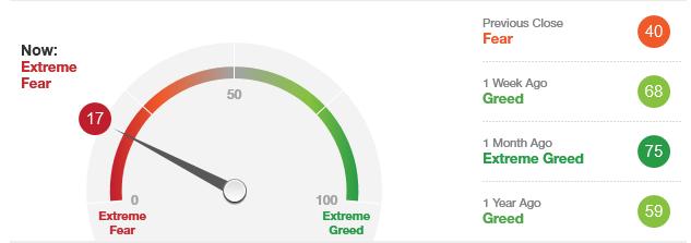 CNN sitt fryktbarometer