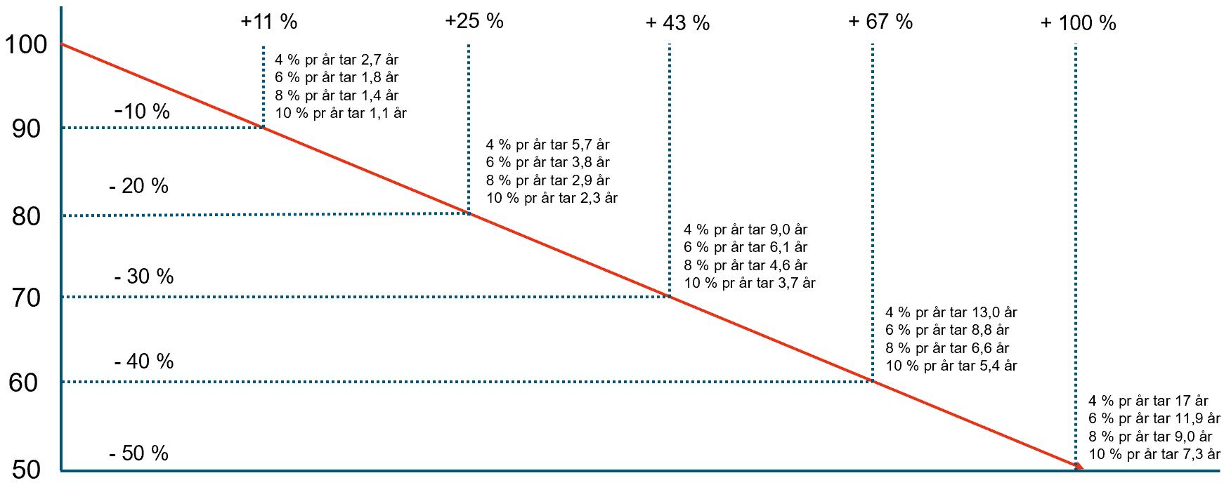 Her ser du hvilken avkastning du må ha for å ta igjen det tapte ved børsfall av ulike størrelser.