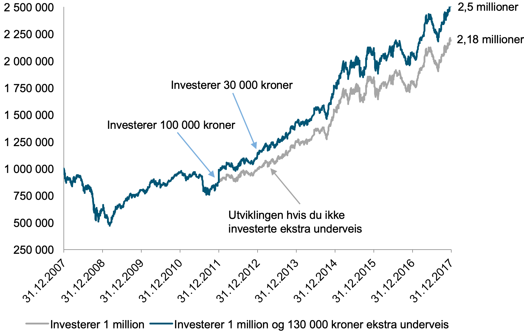 Her ser du hvordan en million kroner investert i et globalt aksjefond ville vokst fra desember 2007 til desember 2017 hvis du investerte 130 000 kroner ekstra underveis sammenlignet med hvis du ikke investerte mer. (kilde: Bloomberg)