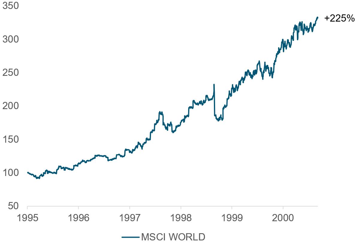 Her ser du hvordan det globale aksjemarkedet ved MSCI World Net Return i norske kroner steg rundt 225 prosent fra januar 1995 til september 2000. (Kilde: Bloomberg)