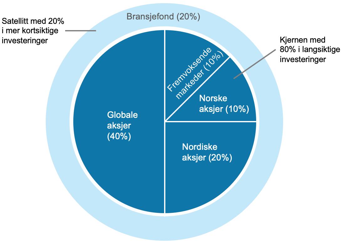Her ser du en portefølje som består av en kjerne med 80 prosent langsiktige investeringer i brede aksjefond og 20 prosent i et bransjefond som satellitt.