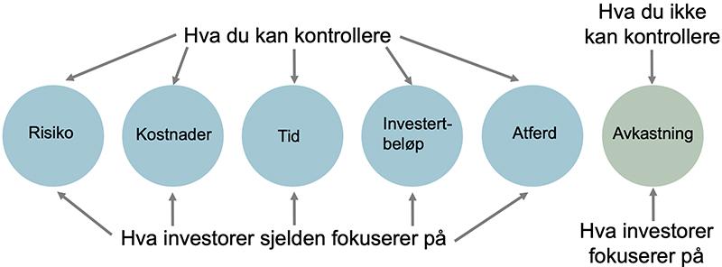 Her ser du hva investorer har en tendens til å bruke tiden på, i stedet for det som de kan kontrollere og som har noe å si for hvor mye penger det blir til slutt. (kilde: safalniveshak.com