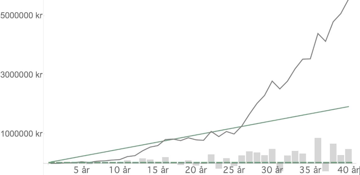 De grå stoplene er svingninger i avkastningen. Den grønne linjen er utviklingen i det totale sparebeløpet over tid, og den grå linjen viser utviklingen i avkastningen. Summen av den grønne og grå linjen utgjør beløpet pengene har vokst til.