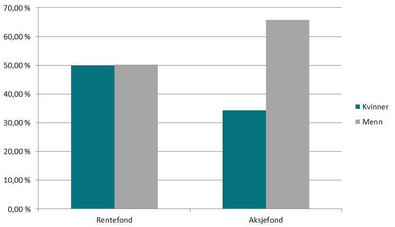 Kvinner og menns eierandeler av verdiene i rente- og aksjefond