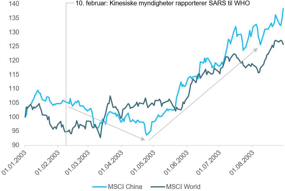 Her ser du utviklingen i det kinesiske aksjemarkedet(MSCI China) og det globale aksjemarkedet(MSCI World) under SARS-utbruddet i Kina fra januar til og med august 2003