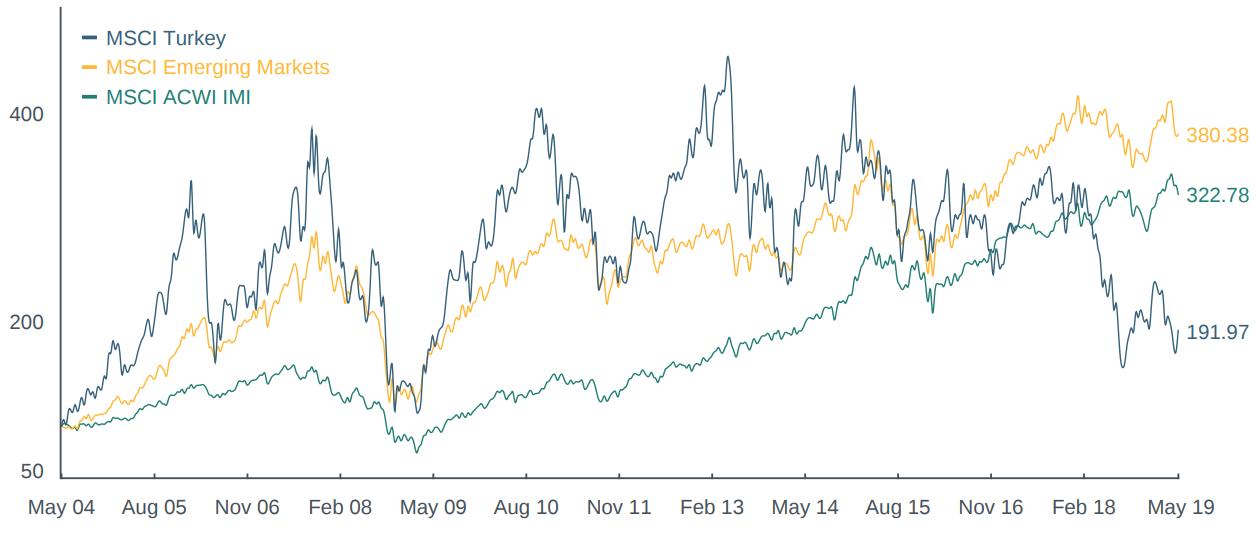 Her ser du utviklingen i aksjeindeksene MSCI Tyrkia (blå strek), verdensindeksen (MSCI ACWI) og MSCI Emerging Markets fra 4. mai 2004 til 19. mai 2019