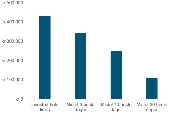 Her er du hvordan 100 000 kroner investert i det globale aksjemarkedet ved MSCI World Net return i norske kroner hadde vokst fra 1 januar 1999 og frem til 15 juni 2021 hvis du hadde 1) sittet i ro med investeringen din, 2) mistet de tre beste dagene, 3) mistet de ti beste dagene og 4) mistet de 30 beste dagene. Tallene er før inflasjon, den generelle prisstigningen i samfunnet. (kilde: Bloomberg)