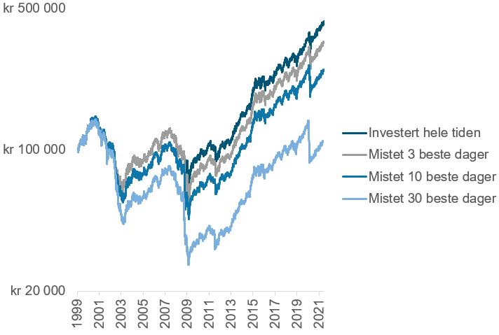 Her ser du hvordan 100 000 kroner i det globale aksjemarkedet ville utviklet seg hvis du 1) satt i ro, 2) mistet de 3 beste dagene. 3) mistet de 10 beste dagene, og 4) mistet de 30 beste dagene. Aksjeindeksen som er brukt er MSCI World Net Return i norske kroner (kilde: Bloomberg)