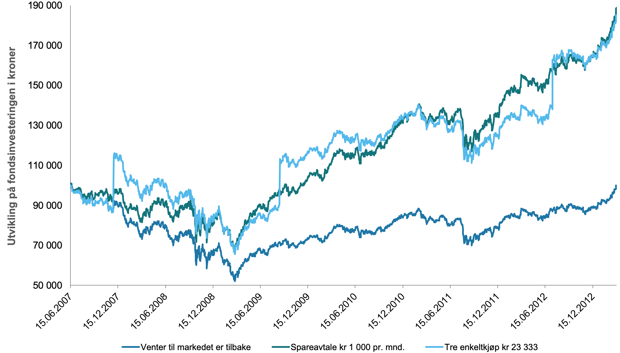 Her ser du utviklingen på 100 000 kroner investert i et globalt aksjefond under Finanskrisen fra 15 juni 2007 til 15 mars 2013 hvor du a) venter med å investere, b) sparer 1 000 kroner i måneden, og c) gjør tre tilfeldige enkeltinvesteringer på 23 333 kroner.