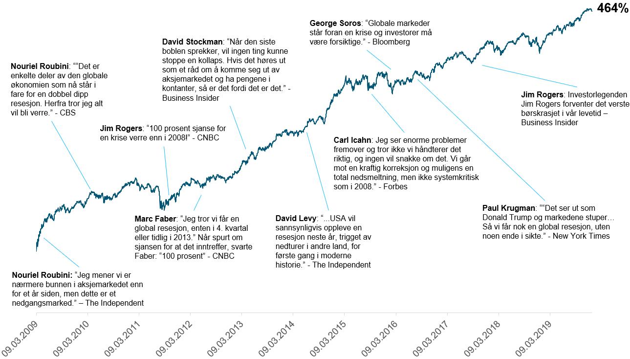 Her ser du utviklingen i den globale aksjeindeksen MSCI World TR i norske kroner fra mars 2009 til og med 2019, med uttalelser i media fra utvalgte eksperter(kilde: Bloomberg, JP Morgan, CNBC, Business Insider og The Independent)