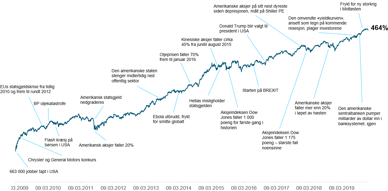 Her ser du utviklingen i den globale aksjeindeksen MSCI World TR i norske kroner fra mars 2009 til og med 2019, med utvalgte hendelser som plaget investorene(kilde: Bloomberg, ODIN)